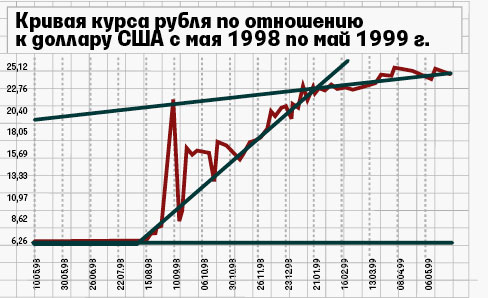 Обесценение рубля по отношению к доллару